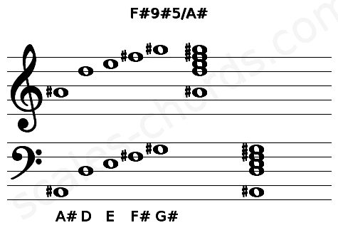 Musical staff for the F#9#5/A# chord