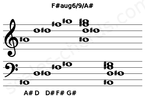 Musical staff for the F#aug6/9/A# chord