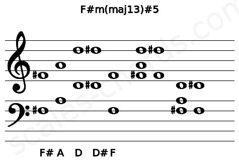 Musical staff for the F#m(maj13)#5 chord