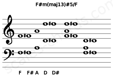 Musical staff for the F#m(maj13)#5/F chord
