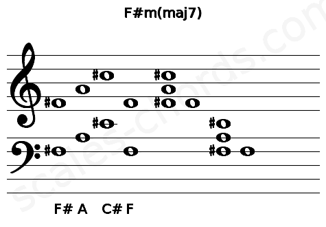 Musical staff for the F#m(maj7) chord
