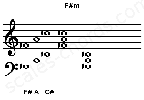 Musical staff for the F#m chord
