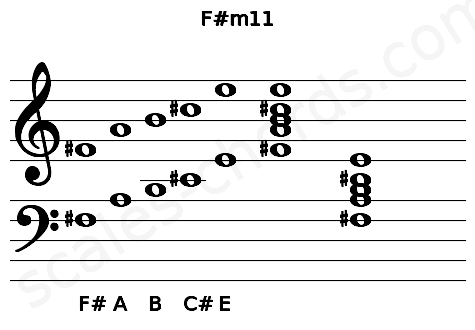 Musical staff for the F#m11 chord