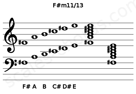 Musical staff for the F#m11/13 chord