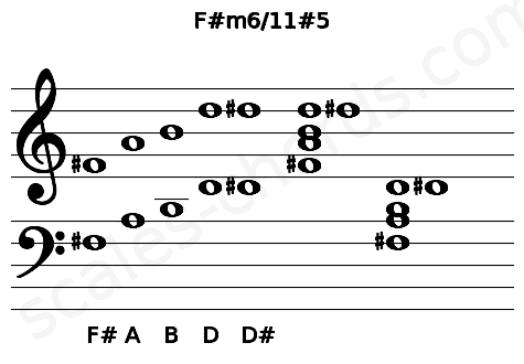 Musical staff for the F#m6/11#5 chord