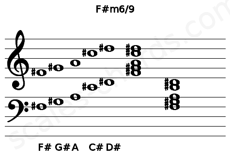 Musical staff for the F#m6/9 chord