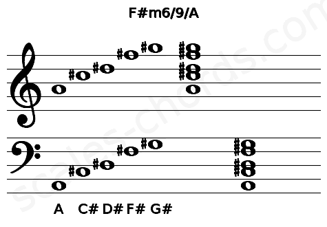 Musical staff for the F#m6/9/A chord