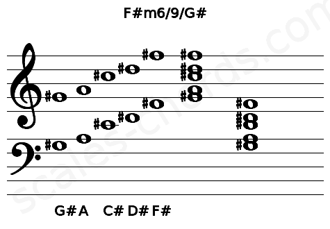 Musical staff for the F#m6/9/G# chord