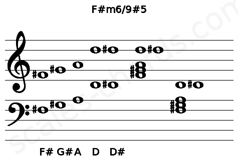 Musical staff for the F#m6/9#5 chord