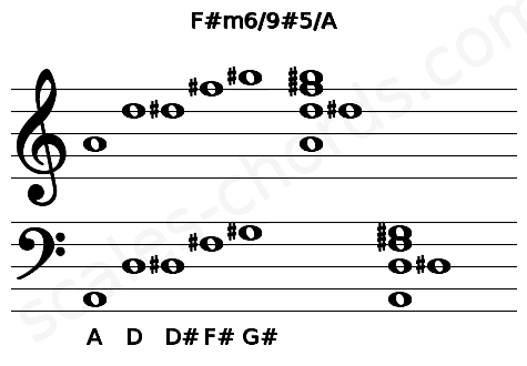 Musical staff for the F#m6/9#5/A chord