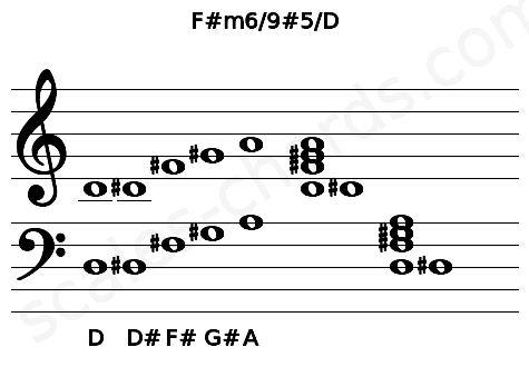 Musical staff for the F#m6/9#5/D chord