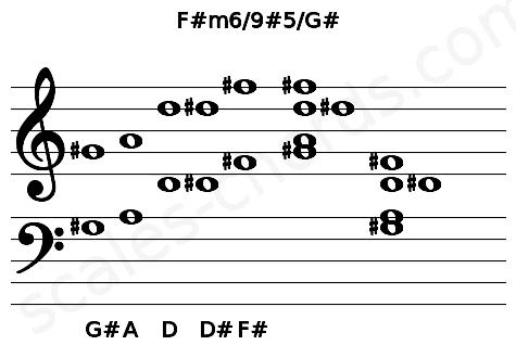 Musical staff for the F#m6/9#5/G# chord