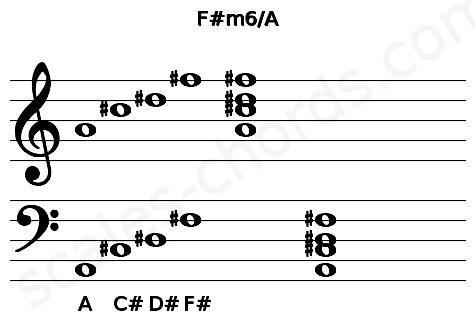 Musical staff for the F#m6/A chord
