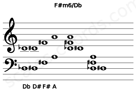 Musical staff for the F#m6/Db chord