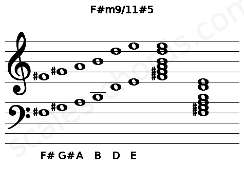 Musical staff for the F#m9/11#5 chord