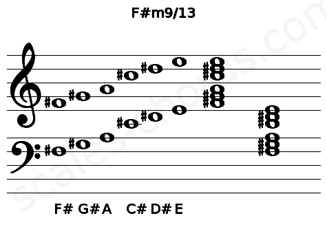 Musical staff for the F#m9/13 chord