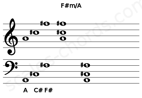 Musical staff for the F#m/A chord