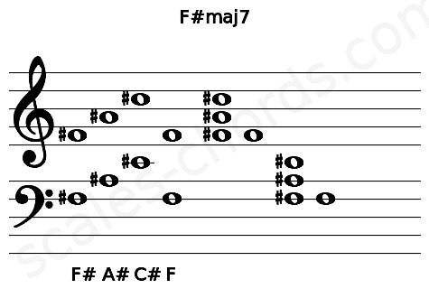 Musical staff for the F#maj7 chord