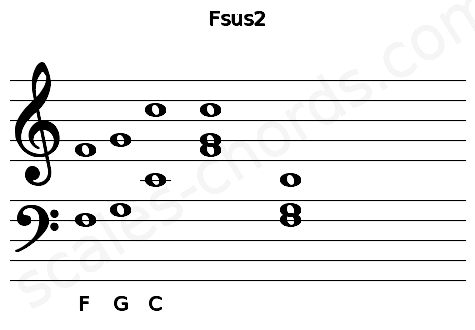 Musical staff for the Fsus2 chord