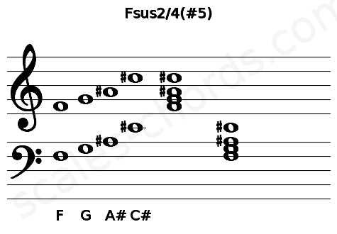 Musical staff for the Fsus2/4(#5) chord
