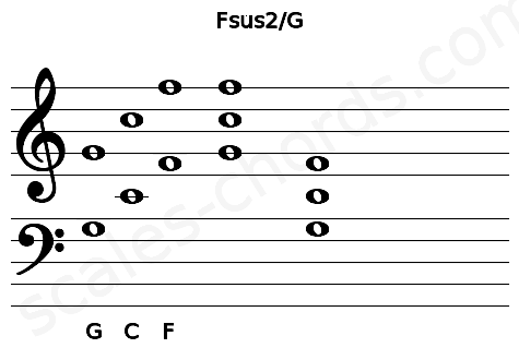 Musical staff for the Fsus2/G chord
