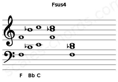 Musical staff for the Fsus4 chord