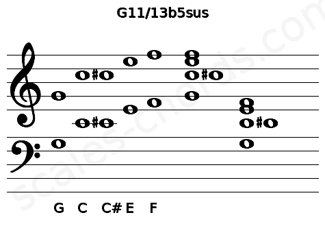 Musical staff for the G11/13b5sus chord
