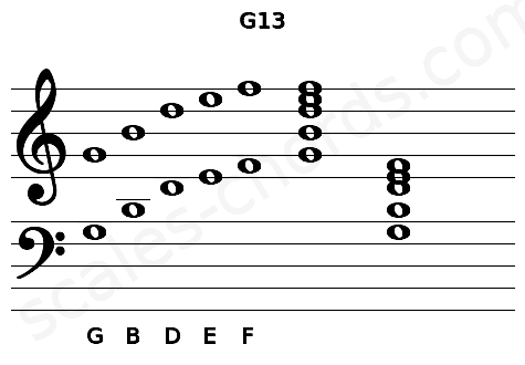 Musical staff for the G13 chord