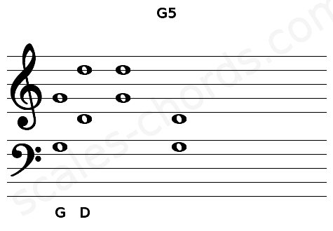 Musical staff for the G5 chord