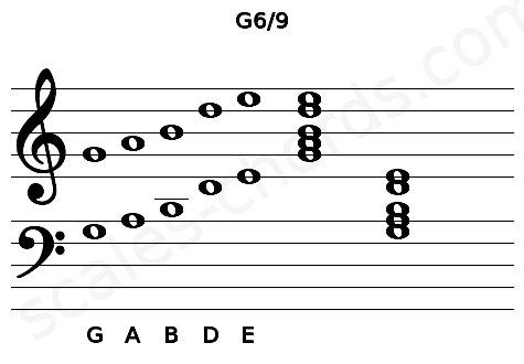 Musical staff for the G6/9 chord