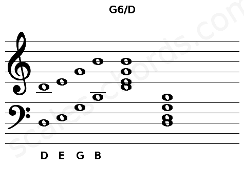 Musical staff for the G6/D chord