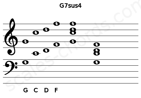Musical staff for the G7sus4 chord
