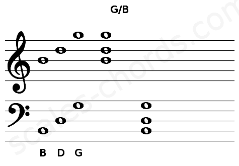 Musical staff for the G/B chord