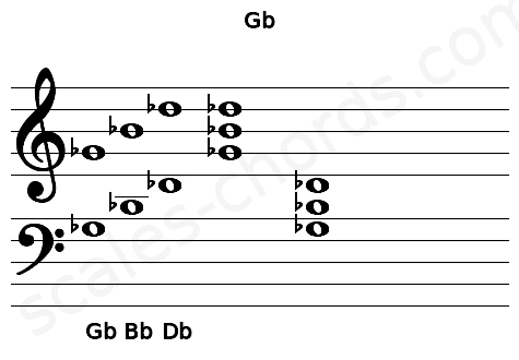 Musical staff for the Gb chord