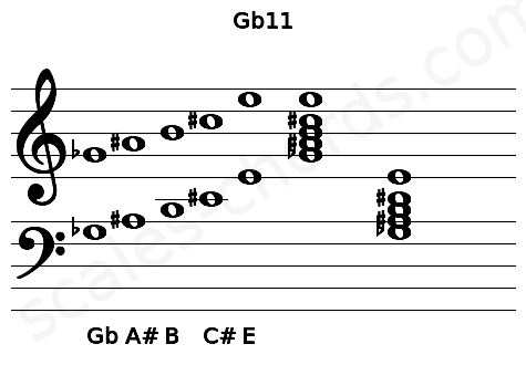 Musical staff for the Gb11 chord