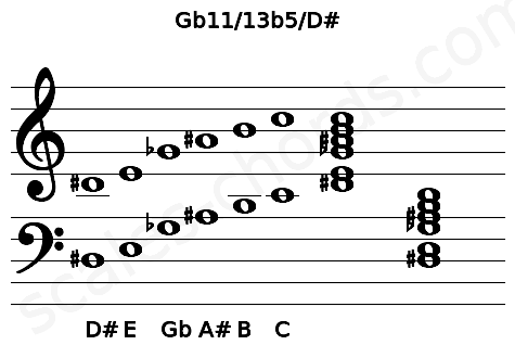 Musical staff for the Gb11/13b5/D# chord