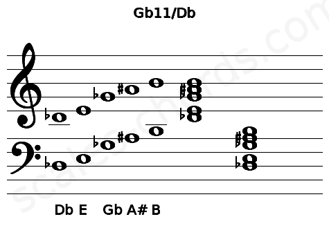 Musical staff for the Gb11/Db chord
