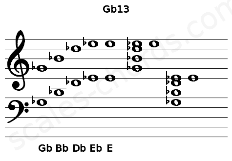 Musical staff for the Gb13 chord