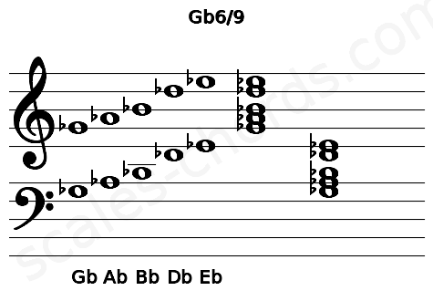 Musical staff for the Gb6/9 chord