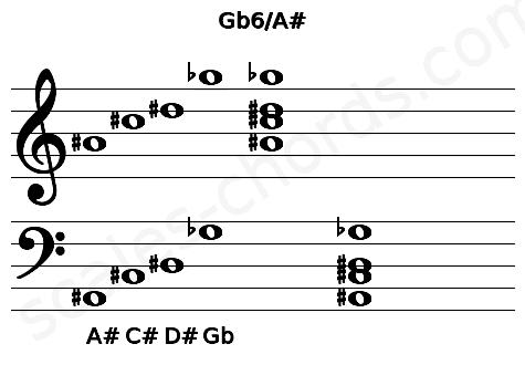 Musical staff for the Gb6/A# chord