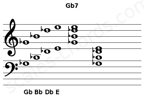 Musical staff for the Gb7 chord