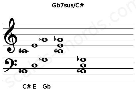 Musical staff for the Gb7sus/C# chord