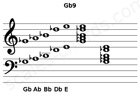 Musical staff for the Gb9 chord