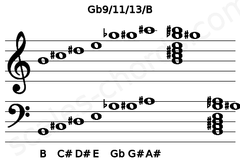 Musical staff for the Gb9/11/13/B chord