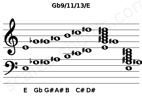 Musical staff for the Gb9/11/13/E chord