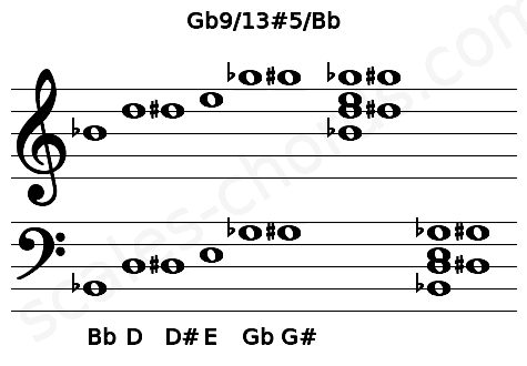 Musical staff for the Gb9/13#5/Bb chord