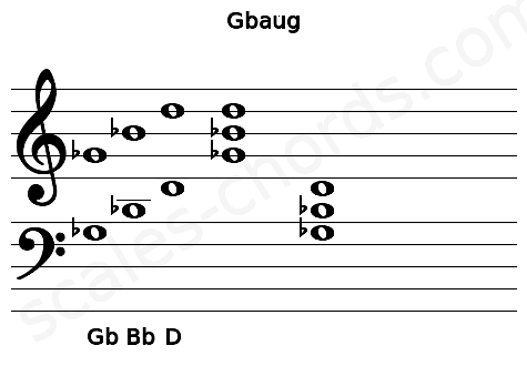 Musical staff for the Gbaug chord