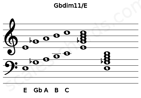 Musical staff for the Gbdim11/E chord