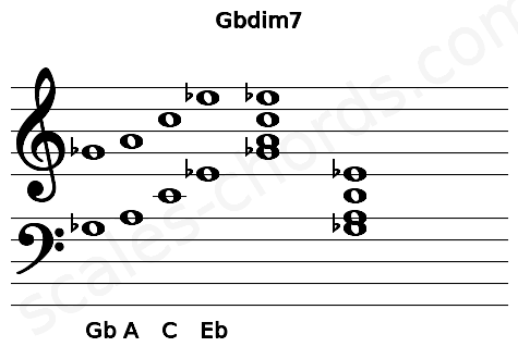 Musical staff for the Gbdim7 chord