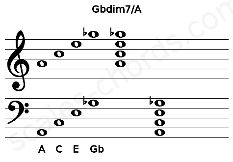 Musical staff for the Gbdim7/A chord